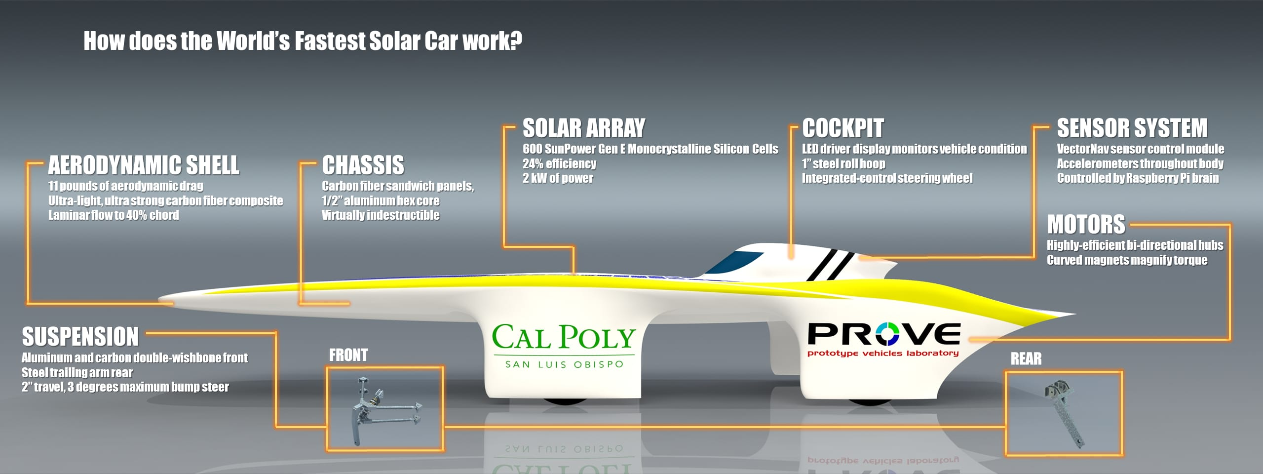 How Solar Car Works Power Diagram Does Work Can This Student Built Break The Powered Land Speed Record