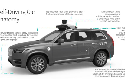 Technology vs Humans. Engineers Seek Answers in Uber's Fatal Self Driving Car Accident