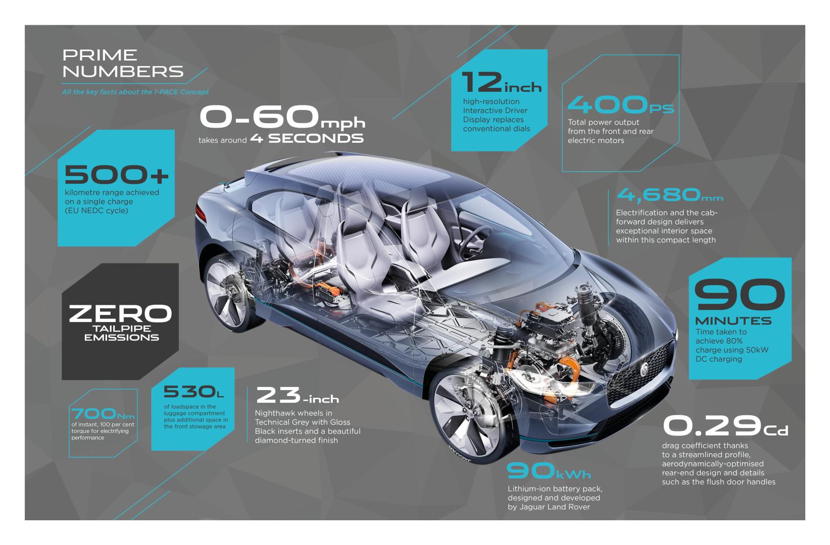 Jaguar Reveals I-PACE Electric Vehicle Concept > ENGINEERING.com