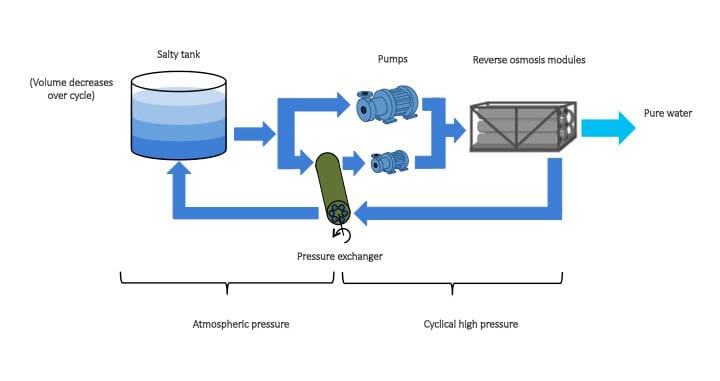 One of the proposed batch designs uses a pressure exchanger to recover energy. (Image courtesy of David Warsinger/Emily Tow.)