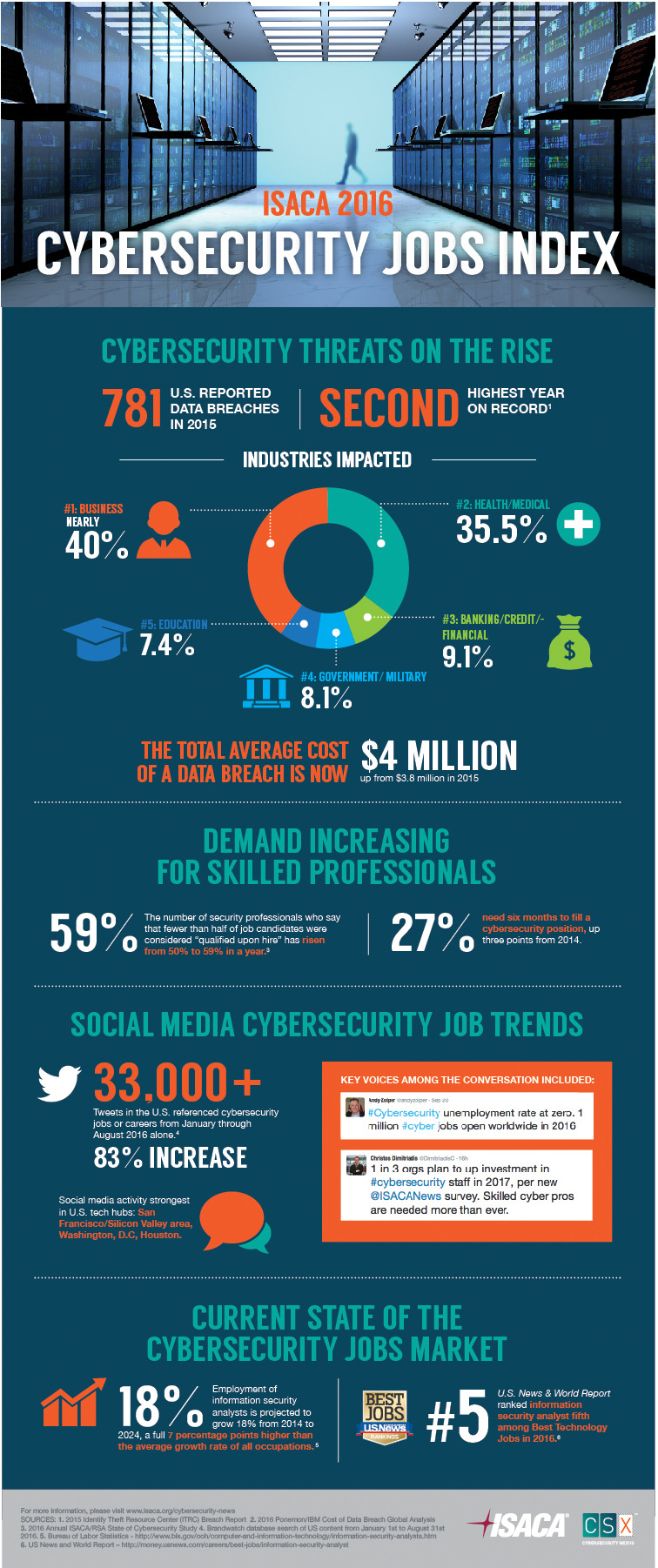 cybersecurity jobs index highlights growing skills gap
