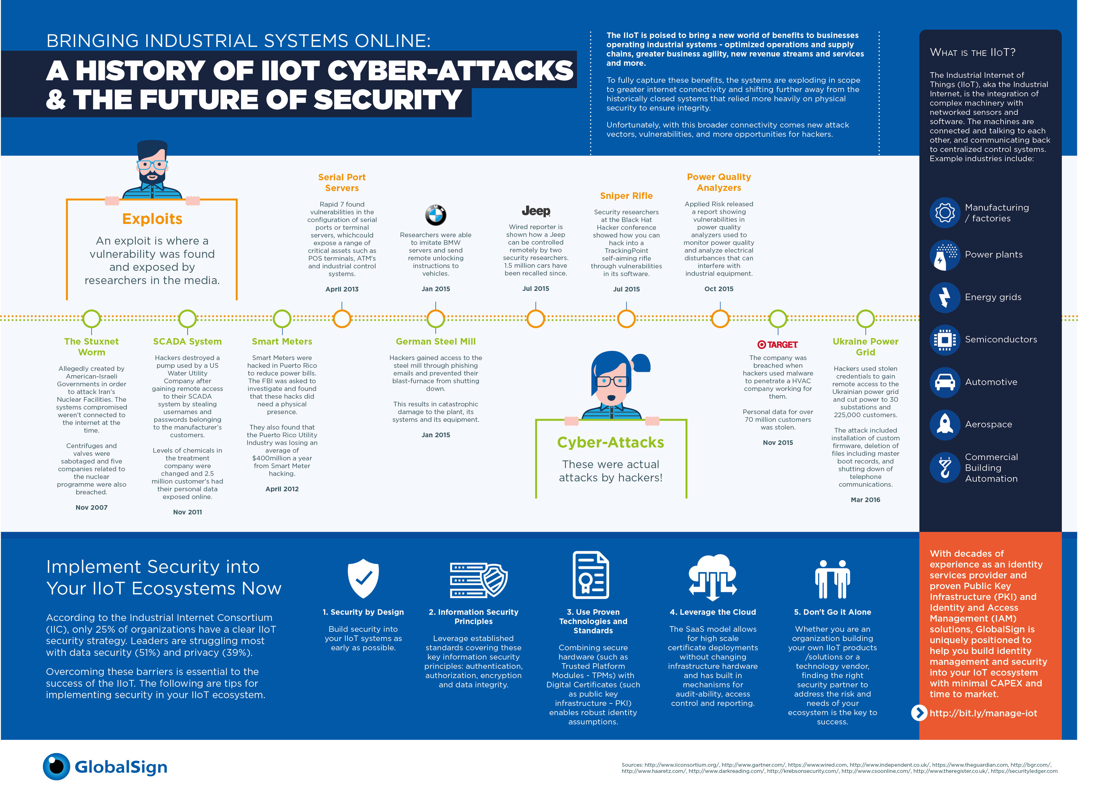 A history of IIoT cyber-attacks and the future of security. (Image courtesy of GlobalSign.)