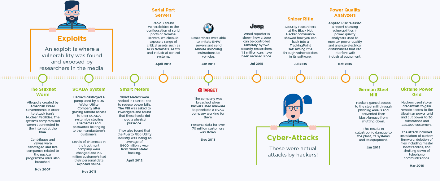 Time line of major cyber-attacks since 2007. As the IoT grows, so does the risk. But this risk can be mitigated with proper engineering. (Image courtesy of GlobalSign.)