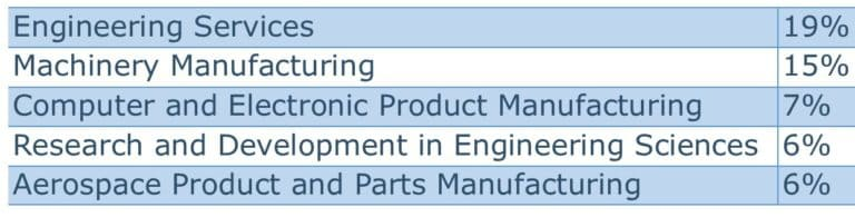 The Top Five Industries Employing Those Mechanical Engineers Cover A Range  Of Potential Career Paths: