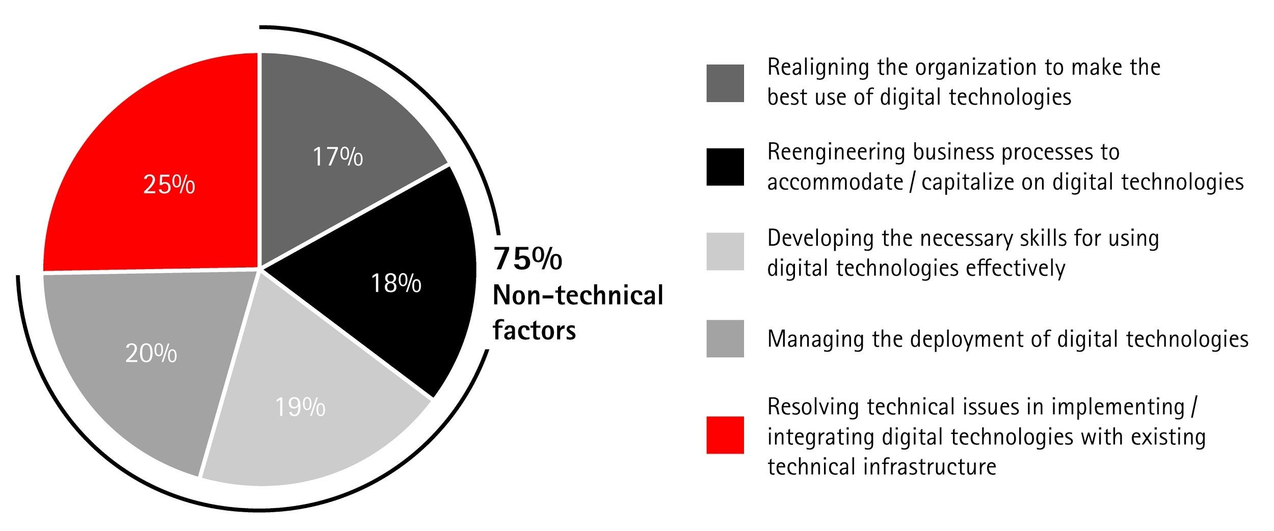Only 25 percent of the obstacles to digital adoption are due to technical factors. (Image courtesy of Accenture)