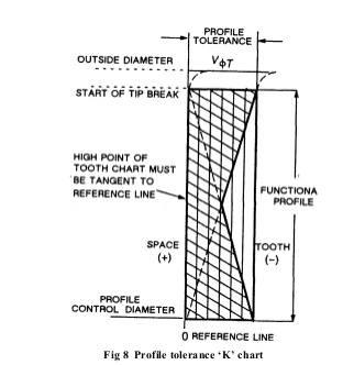 How to measure gear start of tip relief diameter gear pulley k chart shown did not include the abrupt excursion of the profile curve that is typical from the start of tip break to the od ccuart Images