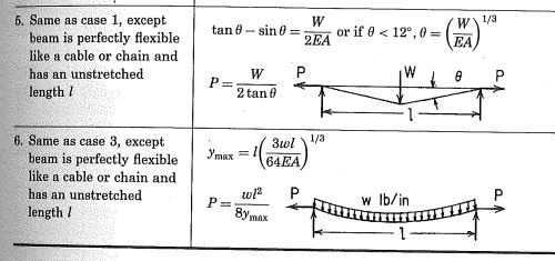 Horizontal And Vertical Deflections Due To Concentrated