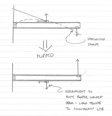 Wall Mounted Jib Crane Compression Member Effective Length
