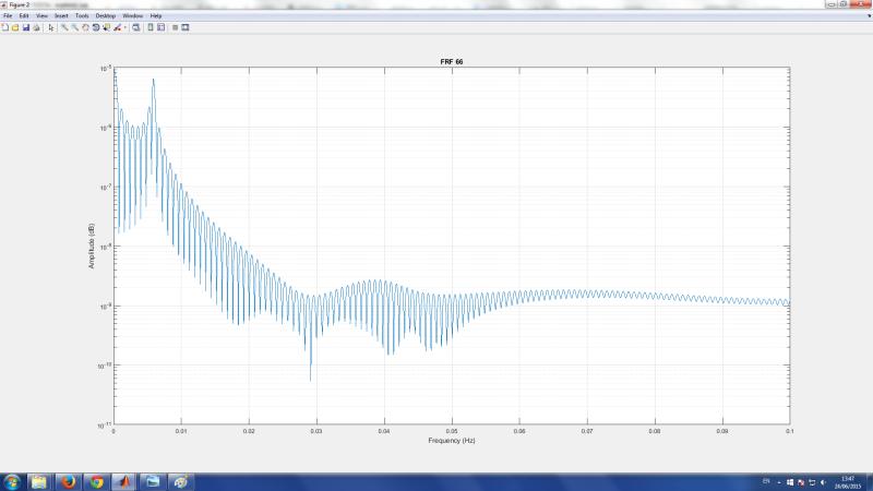 Experimental Modal Analysis - Mechanical Acoustics/Vibration