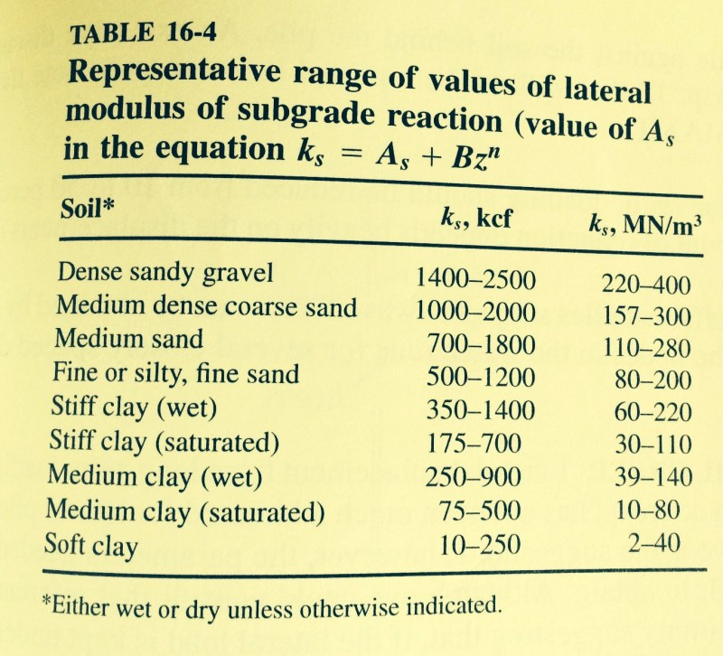 Lateral Force on Pile - Foundation engineering - Eng-Tips