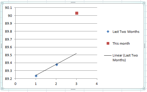 SLOPE FUNCTION in vba from formula, wath is wrong???? - VBA ...