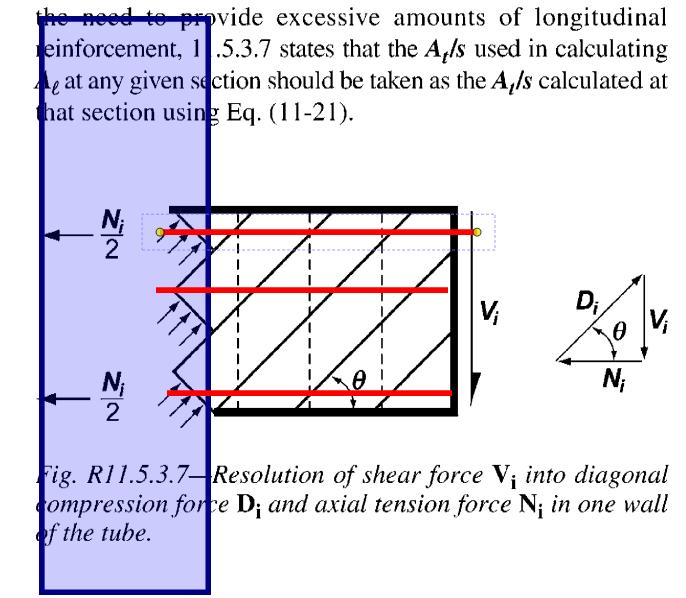 DETAILING OF STIFFENER BARS [SIDE STEEL] - ACI (concrete) Code