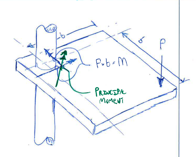 Punching Shear ACI | Calculation Method - Structural