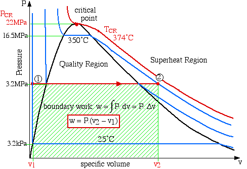 water pv diagram compressing saturated vapor - help! - heat transfer ... #1