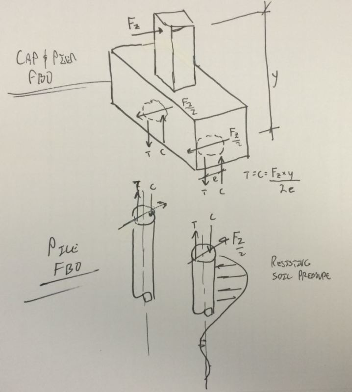 Torsion transfer to pile - Structural engineering general discussion