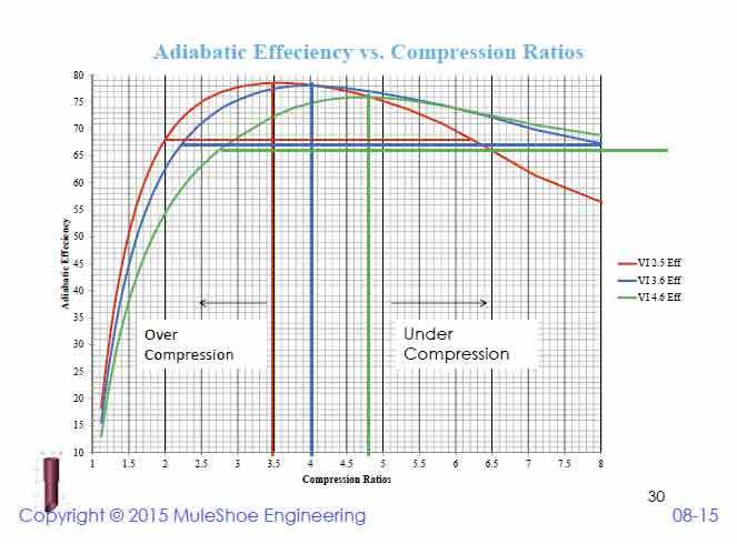 Frick Screw Compressor Variable Vi Gas Compression