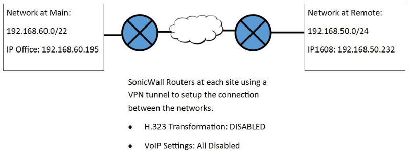 IP Phone not coming all the way up across SonicWall VPN Tunnel