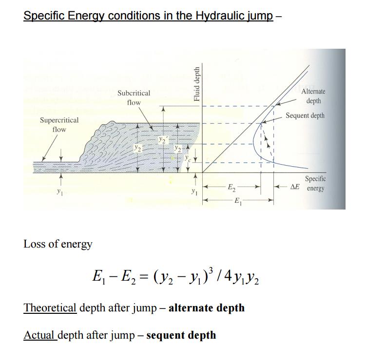 Specific Energy Diagram Explanation Diagram