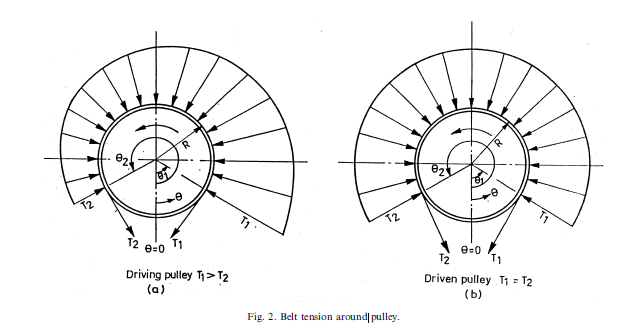Capstan Pulley Radial Load Calcs Gear Amp Pulley