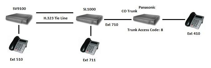 NEC SV9100 tie line issue - NEC: PBX solutions - Tek-Tips