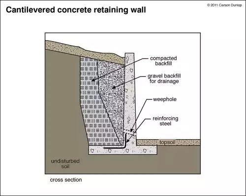 Rcc Retaining Wall : Retaining wall flexural reinforcement from stem into