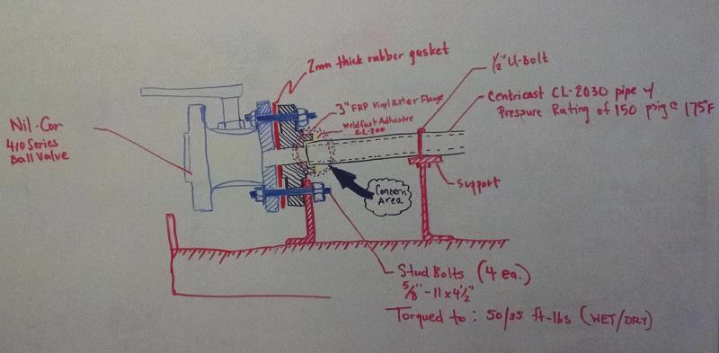 Determining Allowable Loads in Fiberglass Reinforced Piping