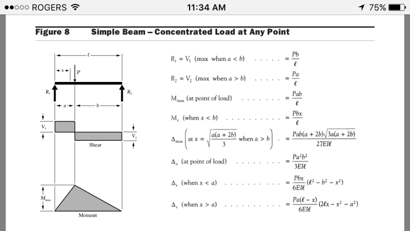 Beam Formulas for Multiple Point Loads. - Structural ...