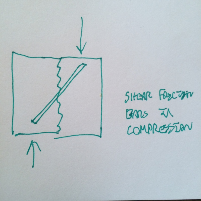 Direct Shear ACI code 318-11 - Structural engineering