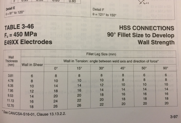 Fillet Weld Sizes For Hss Tube Column Base Plates
