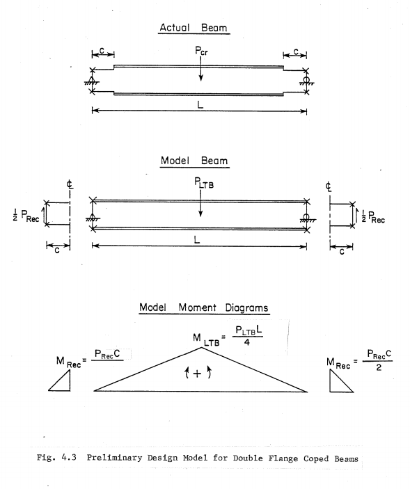 Moment capacity of steel fin plates - Structural engineering general