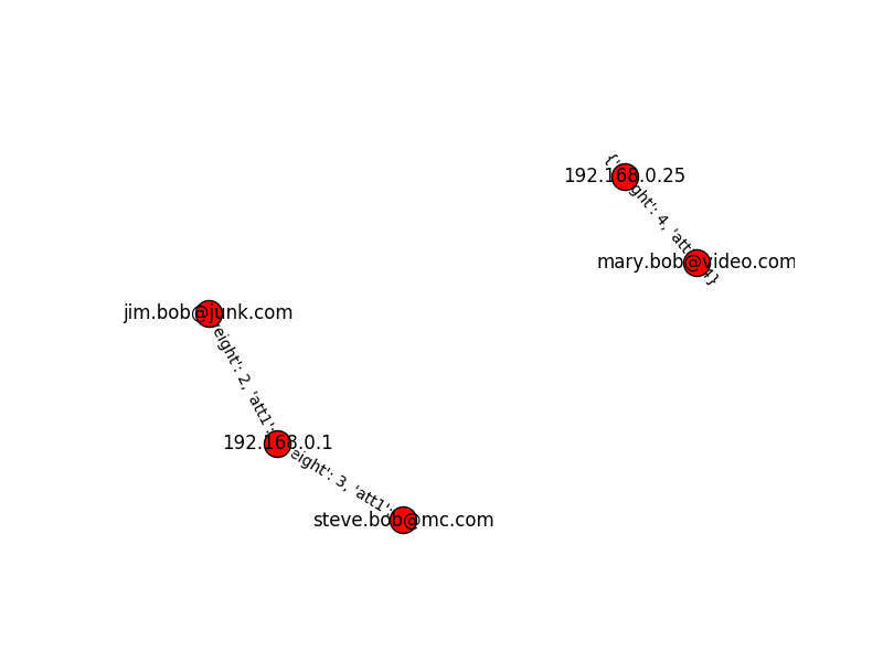 NetworkX Graph from CSV - Python - Tek-Tips