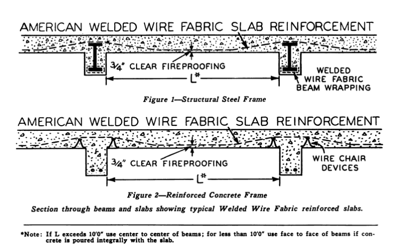 Amazing weights of welded wire fabric gift schematic diagram unique welded wire fabric size chart image electrical diagram greentooth Images