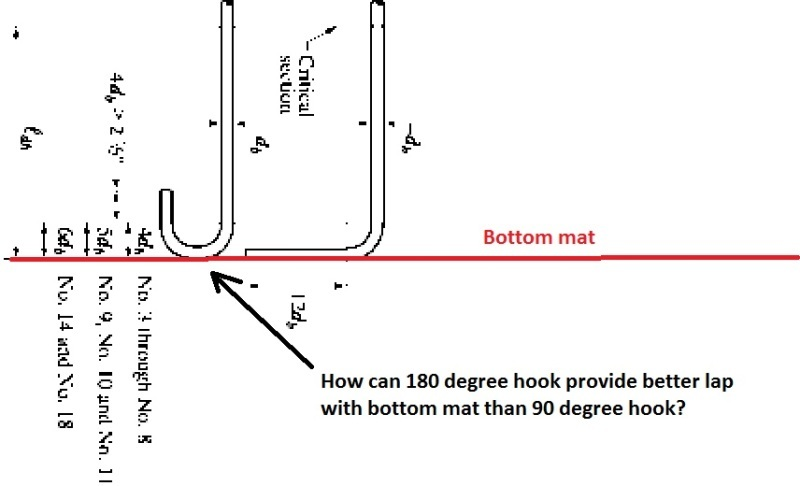 Retaining Wall - Flexural Reinforcement from Stem Into Footing
