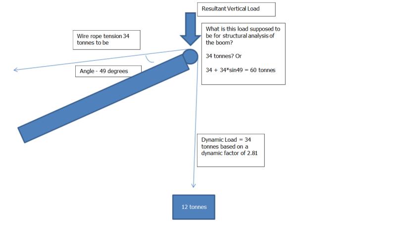 Calculation of Crane Boom Loads - Mechanical engineering general