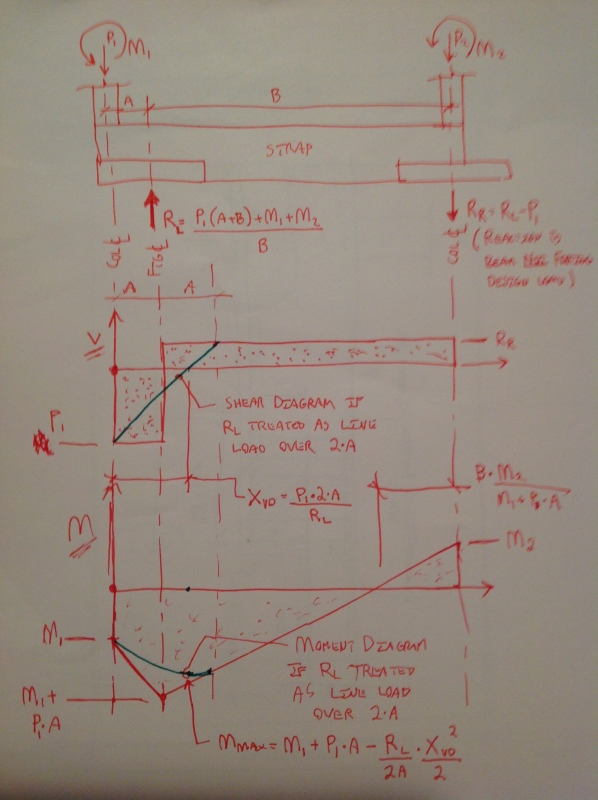 STRAP FOOTING - Foundation engineering - Eng-Tips