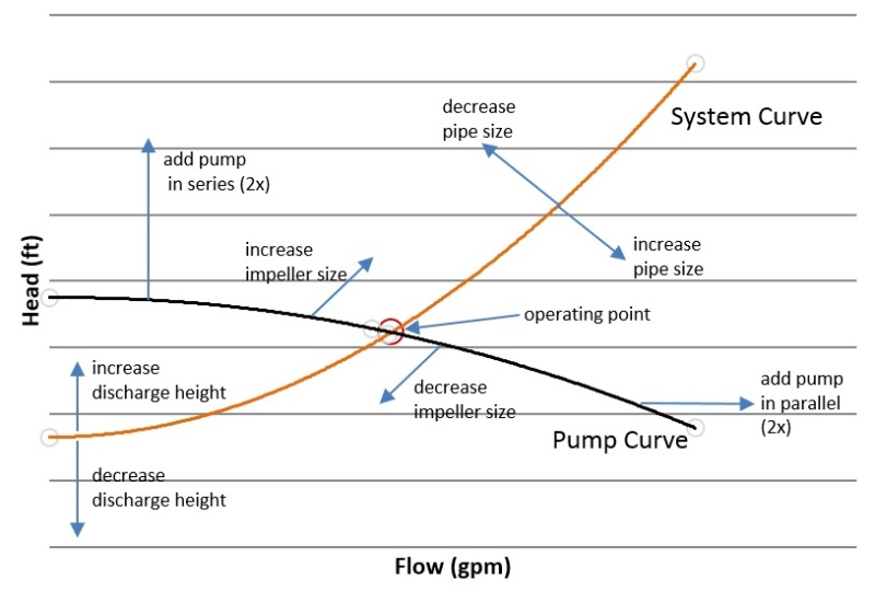 pump margin question pump engineering eng tips