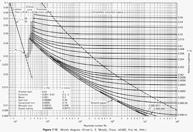 Velocity and pressure drop for meg line chemical plant design re velocity and pressure drop for meg line ccuart Image collections