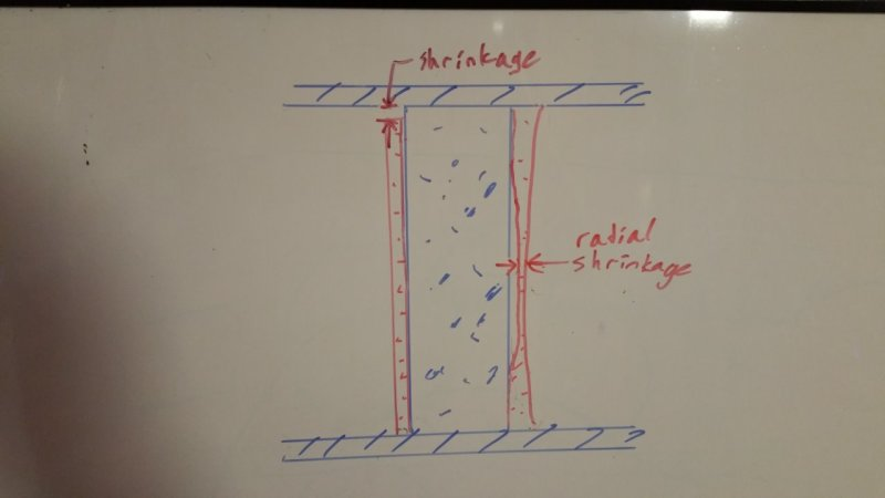 Wrapping Existing Column With New Concrete - Low-Shrinkage Concrete