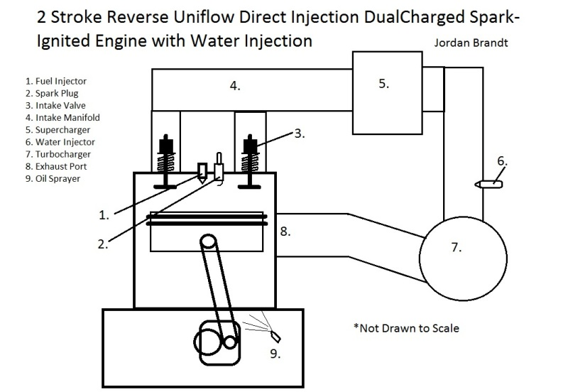 Here Is My Sketch Of A Conventional Crankshaft Driven RUDIST Reverse Uniflow Direct Injection Super Turbocharged Engine