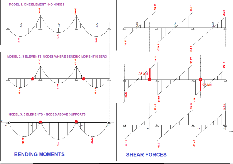 Connection of timber beams shear force structural engineering i have never seen any project where engineer made a control of connection like this for a shear force why is that ccuart Images