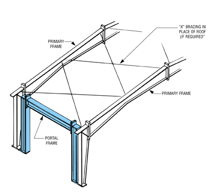 portal bracing - Structural engineering other technical topics - Eng ...