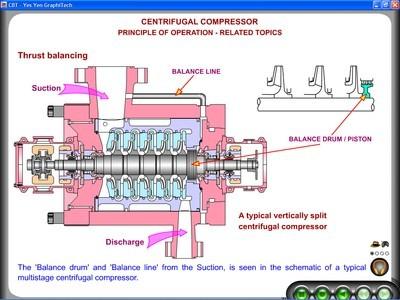 Centrifugal Compressor Design And Performance Pdf