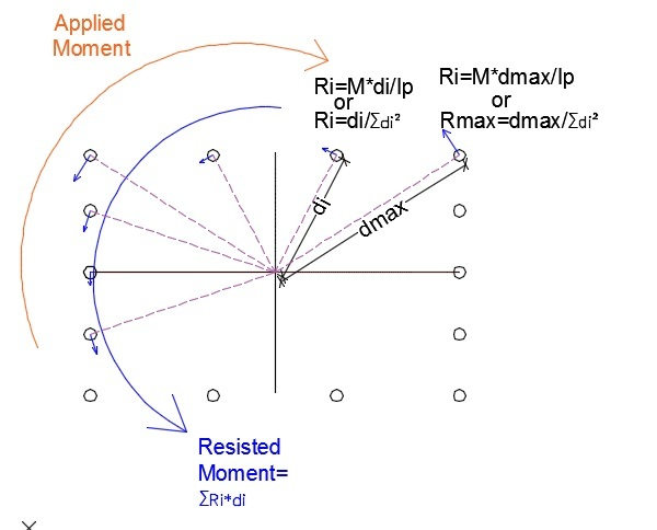 Doubt About Center of Rotation - Moment Frame & Shear Wall