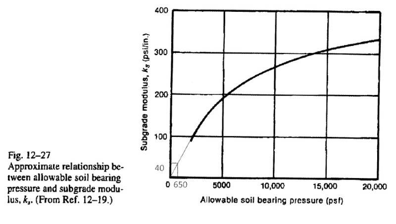 Approximate relationship between allowable soil bearing