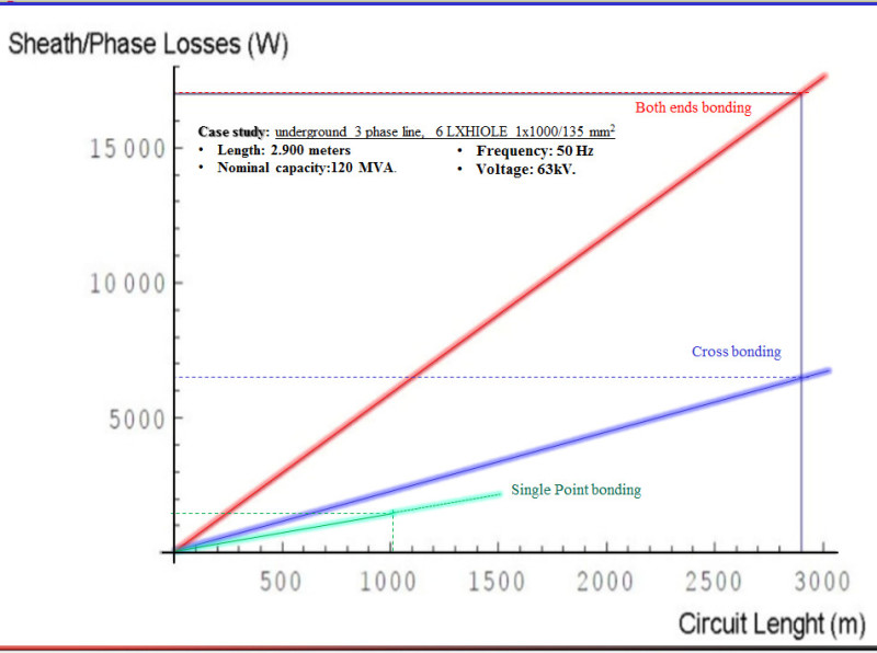 Running mvhv cables in flat formation vs trefoil electric power this can be reflected in the cable losses shown in the generic graph below per your request a readable pdf file is uploaded greentooth