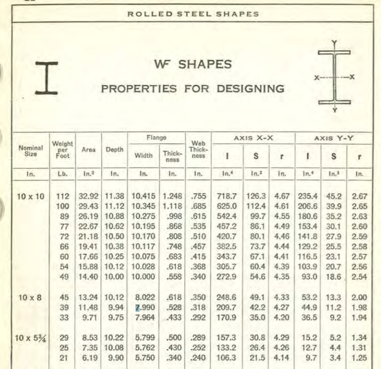 Old Steel Beam Classification Structural Engineering