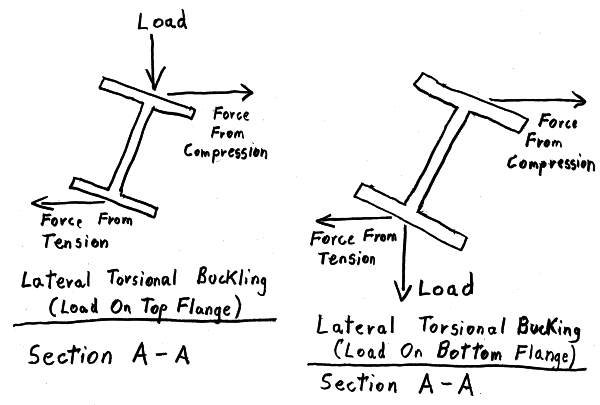 lateral  torsional bracing