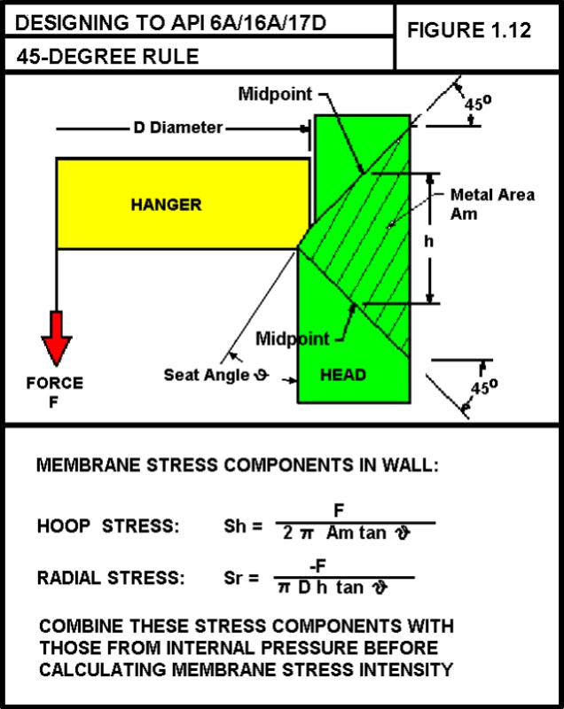 Split lock ring bearing calculation - Mechanical engineering general
