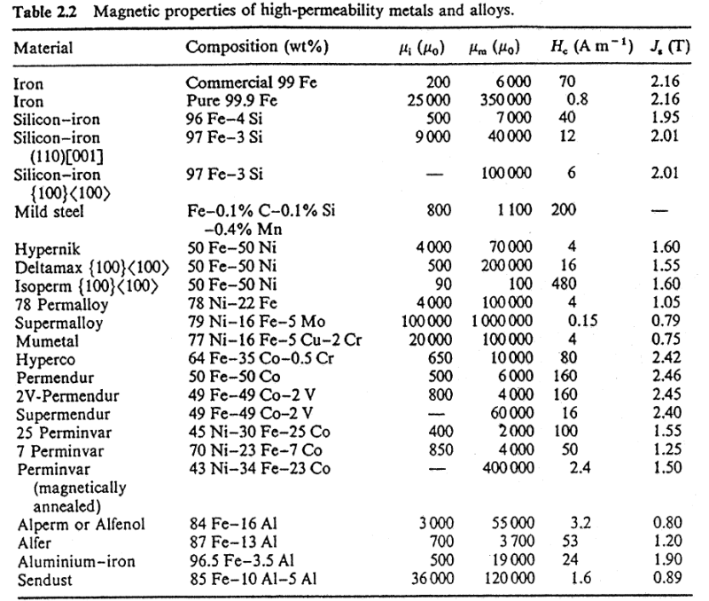 Magnetic Permeability: 1008 vs 1018 - Magnetic engineering