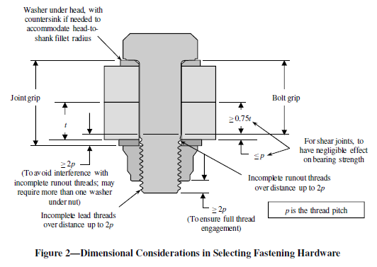 bolt-nut-combinations with cotter pins